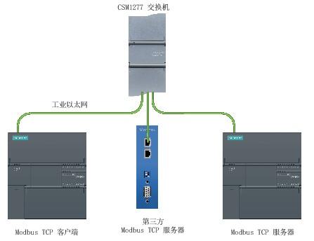 S7-200SMART Modbus TCP 通信